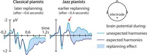 재즈 피아니스트와 클래식 피아니스트의 뇌파기록 ⓒ MPI CBS