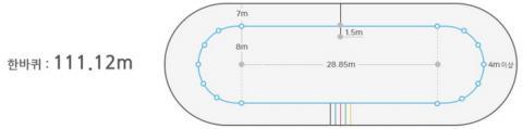쇼트트랙의 곡선구간은 전체 트랙 길이의 절반을 차지한다 ⓒ 평창올림픽조직위