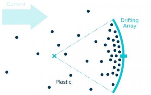 해류의 흐름을 이용한 오션 클린업 프로젝트의 원리 ⓒ Ocean Cleanup