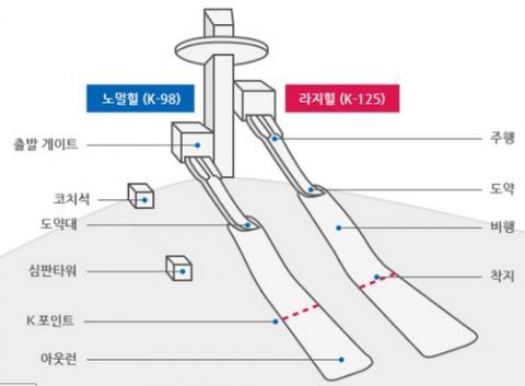 스키점프 도약대의 구조 ⓒ 평창올림픽조직위