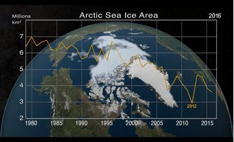 나사가 공개한 북극의 빙하면적 변화 그래프. 2012년경 잠시 회복세로 돌아섰다가 또 다시 줄어들고 있다. ⓒ NASA