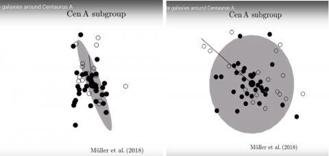 주 은하 주위 평면 안에 존재하는 왜성 은하들.  CREDIT: Müller et Al.(2018)