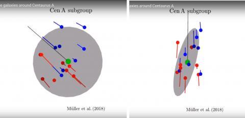 주 위성 주위의 평면 안에 존재하는 왜성 은하들. 기존 우주론으로는 이들의 생성, 발달을 완벽하게 설명하지 못하고 있다.  CREDIT: Müller et Al.(2018)