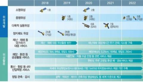 위성 기술 개발 계획 (2022년까지) ⓒ 과학기술정보통신부