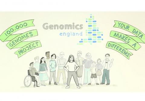지난 2012년부터 시작된 '10만 게놈 프로젝트'를 통해 그동안 몰랐던 불치병의 원이들이 다수 밝혀지고 있다. 사진은 게놈 프로젝트 사이트.