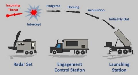 MHTK의 요격 시스템 개요 ⓒ Lockheed-Martin