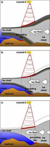 빙하의 고도 변화를 위성으로 측정해 빙하 접지선의 수평 이동을 탐색하는 방법을 보여주는 도해. Credit: Hannes Konrad et al, University of Leeds