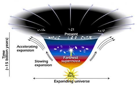 암흑에너지로 인해 우주가 가속화된 팽창을 일으키는 모습을 나타낸 일러스트(2001년 4월). CREDIT: Wikimedia Commons/ NASA / Ann Feild (STScI)