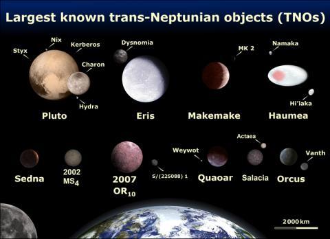 왜행성들과 지구의 크기 ⓒ 위키백과(wikipedia commons) 자료