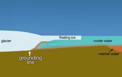 빙하와 빙붕이 바다와 맞닿은 곳에서 해류가 빙하에 미치는 영향을 미치는 모습. CREDIT: Wikimedia Commons / NASA's Scientific Visualization Studio