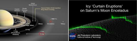 토성과 그 위성들. 지구 달의 7분의1 크기인 엔셀라두스는 토성에서 여섯 번째 큰 위성으로, 빨간색 원으로 표시됐다(왼쪽). 엔셀라두스에서 커튼 모양으로 분출되는 물질 기둥.  Credit: Wikimedia Commons / Qkrckdwls1004/ NASA/JPL