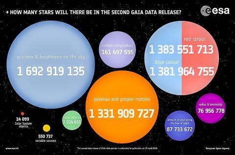 가이아 우주탐사선이 수집한 자료를 두 번째 배포했을 때의 별들과 다른 물질들의 집계표 (2018년 4월 5일) CREDIT: Wikimedia Commons / European Space Agency