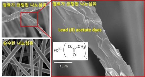 녹는점이 낮은 아세트산납을 전기방사 용액을 제조할 때 나노입자 크기로 미립화한 다음 전기방사 공정으로 처리하면 나노섬유 표면에 아스트산납이 비늘처럼 분산된 형태로 결합한다.  ⓒ 한국과학기술원