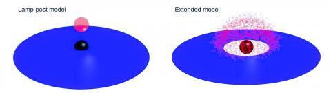 블랙홀에 관한 두 개의 모델. 왼쪽이 램프-포스트 모델, 오른쪽은 확장 모델. 검은 점은 블랙홀, 파란색은 부착된 원반, 빨간색은 코로나다.  CREDIT: Fumiya Imazato, Hiroshima University