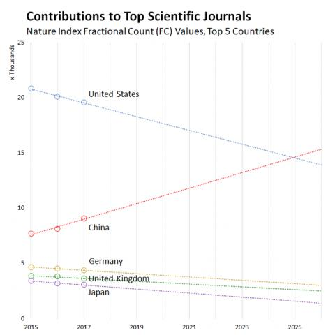 네이처 지표가 작성한 과학기술을 이끌고 있는 5대 국가의 논문 기여도. 2025년에 중국이 미국을 앞서는 것으로 나타나고 있다. 중국 과학기술력의 위상을 보여주고 있다.  ⓒNature