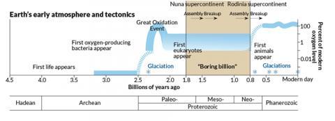 지구의 지질학적 시기에 따른 대기 산소 수치. CREDIT: Wikimedia Commons / Science News / J. Hirshfeld