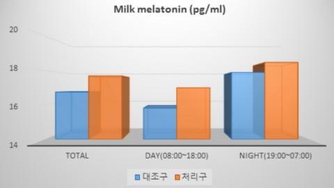 걷기 활동에 따라 밤과 낮에 착유한 우유 내 멜라토닌 함량 변화 ⓒ 농촌진흥청