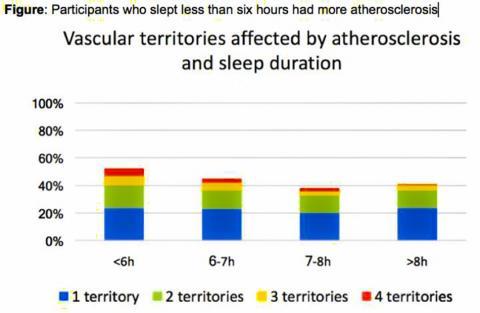 죽상동맥경화증과 수면시간에 의해 영향을 받는 혈관 구역들. 가로축은 수면시간. CREDIT: European Society of Cardiology