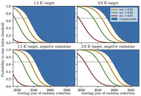 연구에서 도출된 이 도표들은 파리기후협약에서 설정된 지구 평균기온 1.5°C~2°C 상승을 유지할 수 있는 가능성을 보여준다. 컬러 곡선은 다양한 배출 감소 시나리오, 즉 더 많은 재생 에너지를 사용해 얼마나 빨리 배출량을 줄일 수 있는지를 보여준다. m1(빨강)은 매년 재생에너지 비중을 1%씩 늘릴 수 있는 시나리오를 나타내며, m2(녹색)는 매년 2%, m3(오렌지색)는 매년 5%씩 증가시키는 곡선이다. 상단과 하단 패널은 각각 강력한 네거티브 배출 전략을 쓸 때와 그렇지 않을 때를 보여준다. 주어진 배출 감축 정책의 '복귀 불능시점'은 probability가 선택된 임계치 아래로 떨어지는 시점이다. 점선은 3분의2(67%)의 기본 임계값이다. 달성 불가능한 영역은 온실가스를 즉각 완전하게 중단시킬 수 있는 극단적인 완화 시나리오가 실현될 때다.   CREDIT: Aengenheyster et al., Earth System Dynamics, 2018