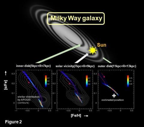 우리 은하의 3개 지역에 대한 분석 ⓒ Tohoku University