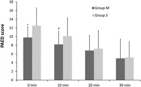 마취 후 회복실(PACU) 도착 시 초기 소아각성섬망평가 점수 비교 표. 엄마의 목소리를 들려준 그룹(그룹 M)이 9.8점으로 대조군의 12.5점보다 크게 낮았다. ⓒ 대구가톨릭대병원 연구팀