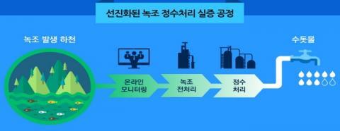 선진화된 녹조 정수처리 실증 공정 ⓒ 과기정통부