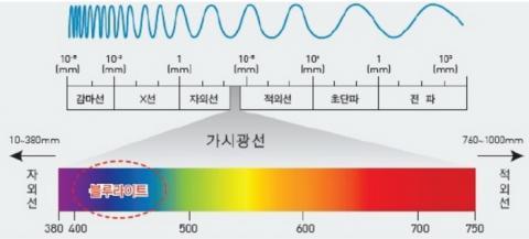 청색광의 개요 ⓒ hae-dong.co.kr
