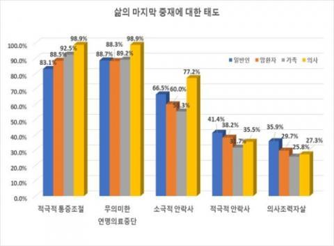 삶의 마지막 중재에 대한 태도 ⓒ 윤영호 교수팀 제공