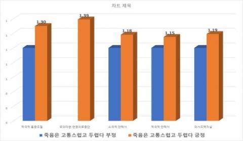 죽음에 대한 태도가 부정적일수록 안락사 찬성률이 높았다.   ⓒ 윤영호 교수팀 제공