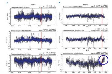 경주 관측소(왼쪽)와 포항 관측소 위치 시계열 자료. 붉은 수직선은 각각 경주지진과 포항지진 발생 시점이다. 오른쪽 맨 아래 그래프를 보면 포항지진 이후 GPS 상 지표 변위가 상승(파란색 원)한 것을 볼 수 있다.  ⓒ 한국지질자원연구원 제공