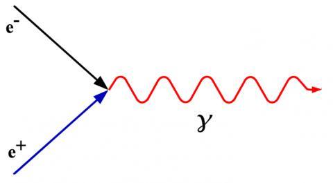 입자와 반입자가 만나면 쌍소멸되면서 빛을 방출한다. ⓒ lamion