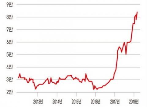 최근 6년간 코발트 가격 추이 ⓒ 광물자원공사