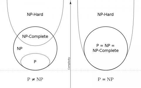 밀레니엄 7대 난제의 하나인 P-NP문제를 설명하는 다이어그램 ⓒ Free photo