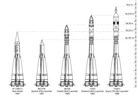소련 R-7족(family) 로켓. ⓒ 위키백과 자료