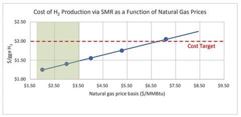 다양한 천연가스 가격에서 H2 생산 비용($ -gge untaxed). 왼쪽 그림자 부분은 2016년 현재의 천연가스 현물 가격.  CREDIT: Wikimedia Commons / Daniel Williams