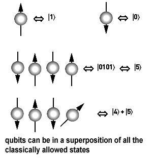 양자컴퓨터의 근간이 되는 큐비(Q-bit)의 원리 ⓒ GNU Free