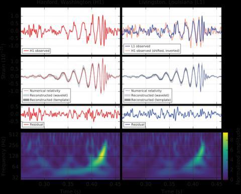 2017년도 노벨 물리학상을 낳게 한 중력파의 검출 ⓒ LIGO