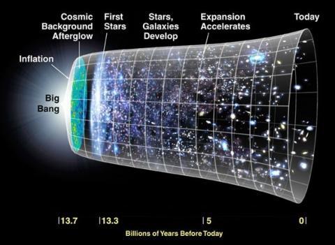 빅뱅과 우주팽창 모형도 ⓒ 위키피디아