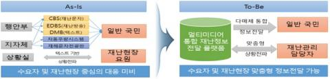 재난정보전달 플랫폼의 기대효과