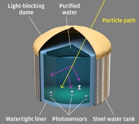 체렌코프 현상을 일으키는 물탱크의 구조
