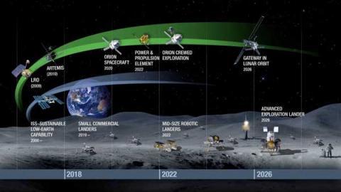 NASA는 우선 달을 전진기지로 삼아 장거리 우주여행 능력을 갖춘 뒤 이를 토대로 화성 유인 탐사에 나설 계획이다. ⓒ NASA