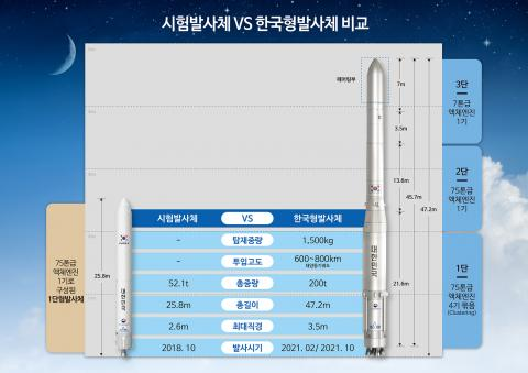 시험발사체와 한국형발사체 비교 자료 ⓒ 한국항공우주연구원