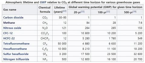 다양한 온실가스들이 이산화탄소에 비해 지구온난화에 미치는 영향력과 잔존 연수. Credit: Wikimedia Commons