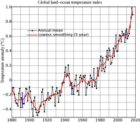 지구 평균 표면온도가 1951~1980년 평균에 비례해 1880년부터 2017년까지 변화한 모습. 1951~1980년 평균은 14.19 ° C. 검은 선은 세계 연평균이며, 빨간색 선은 5년 국소 회귀선. 파란색 '불확실성 막대'는 95 % 신뢰구간을 나타낸다. Credit: Wikimedia Commons/ NASA Goddard Institute for Space Studies