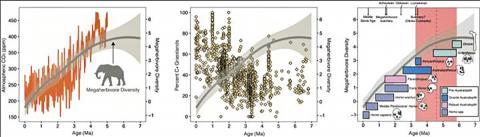 지난 700만년 동안 아프리카 대형초식동물의 다양성(회색) 감소는 고대 인류족의 영향이 아니라 대기 중 이산화탄소 감소와 그에 따른 초원의 확장에 따른 것이라는 연구가 나왔다. 460만년 전 시작된 대형초식동물의 쇠퇴(적색 점선과 그림자)는 큰 동물을 사냥할 수 있는 도구를 가진 초기 인류족 출현 이전에 발생했다.  CREDIT: John Rowan