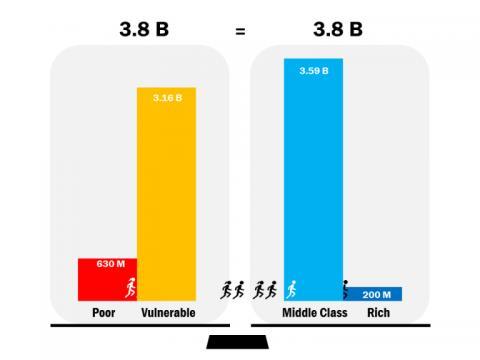 연구진이 수입에 따라 인류를 네 그룹으로 분류해 숫자를 집계한 결과를 나타낸 도표. ⓒ Source: Projections by World Data Lab