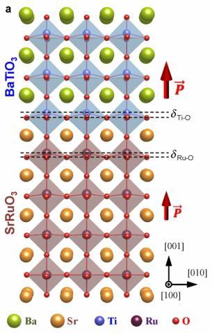연구진이 제작한 강유전체·강자성체 이종접합 구조 물질. 티탄산바륨과 스트론튬루테네이트를 차례로 쌓아 올린 이종접합 구조에서 스커미온 존재를 확인했다.  ⓒ IBS 제공