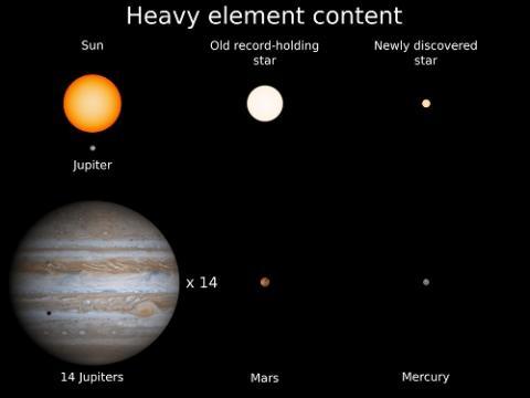 무거운 금속 원소 비교. 오른쪽 상단이 새로 발견된 별의 무거운 금속원소.  ⓒ 케빈 쉬라우프먼 교수 제공