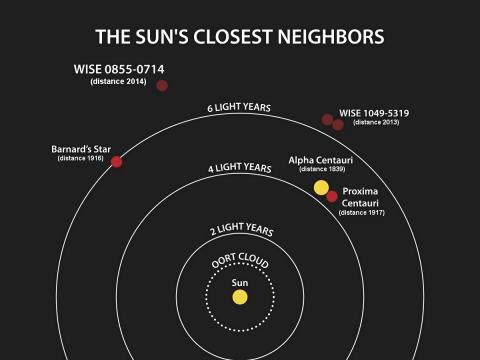 바나드 별(Barnard's Star )을 포함해 태양과 가까운 태양계 밖 외계의 항성들.