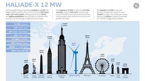 할리에이드-X의 크기와 세계 주요 건축물을 비교한 그림. 할리에이드-X는 날개 하나의 길이만 해도 축구장보다 긴 107m에 이른다. ⓒ GE Renewable Energy